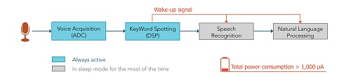 Whispertrigger Voice Activity Detector